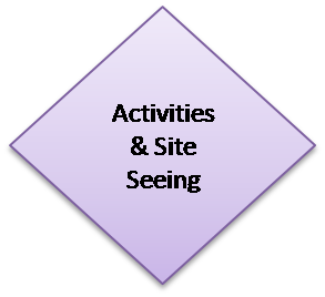 Activities & Site Seeing